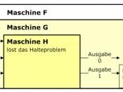 English: Graphical proof sketch: the Halting problem is not Turing-decidable Deutsch: Grafische Beweisskizze: das Halteproblem ist nicht Turing-entscheidbar