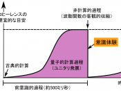 English: schematic diagram depict the possition of conscious experience(qualia) in Penrose and Hameroff's Orch-OR theory. In this theory, conscious experience arises when objective reduction of wave function occures. Characters in this diagram are Japanes