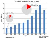 Number of horror films released in the past 10 years