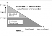English: A graph showing the general torque speed characteristics of a brushless DC motor.