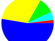 Usage share of web browsers for July 2010 as a pie chart.