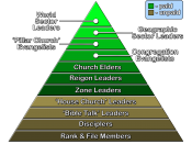 English: International Churches of Christ congregational hierarchy.