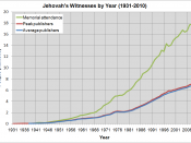 English: Chart of active Jehovah's Witnesses by year.