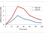 English: Illustration of the changes in blood glucose over time following a high and low GI carbohydrate. Designed and made Public Domain by Scott Dickinson (user: Studio34), Sydney, Australia.