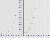 A simple plot of the numbers of the Fibonacci sequence, from 0 to 1577