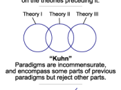 Three models of change in scientific theories, depicted graphically to reflect roughly the different views associated with Karl Popper, Thomas Kuhn, and Paul Feyerabend.