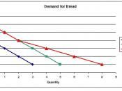 English: This illustrates an aggregate demand curve based on two individuals in the economy