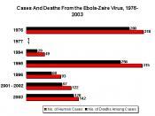 Ebola-zaire chart