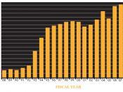 English: Kansas Lottery Yearly Sales Graph.