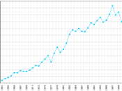 Production of wheat from 1961 to 2004. Data from FAO, year 2005. Y-axis: Production in metric ton.