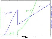 Behavior of heat capacity (c v , blue) and resistivity (ρ, green) at the superconducting phase transition