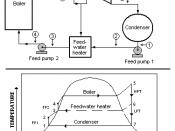 A Rankine cycle with a two-stage steam turbine and a single feed water heater.