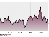English: Microsoft Corp (NYSE: MSFT) stock 5 years.
