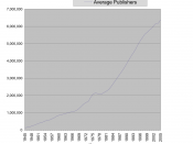 English: Line chart of Jehovah's Witness membership 1945-2005 Author: User:Joshbuddy