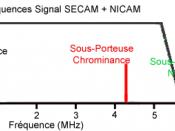 Aperçu spectre SECAM-NICAM