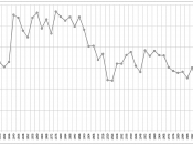 English: Graph of Voter turnout in the United States presidential elections from 1824 to 2008. Русский: Явка избирателей на президентских выборах в США с 1824 по 2008 год.