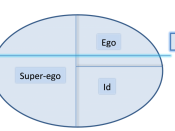 English: visual representation of the Freud's id, ego and super-ego and the level of consciousness