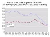 This is a chart showing trends in violent crime rates by gender in the U.S. from 1973-2003.