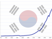 English: South Korea GDP (PPP) evolution from 1911 to 2008 in millions of 1990 International dollars. Source: Angus Maddison. South Korean flag from File:Flag of South Korea.svg.