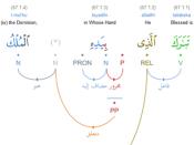 English: Quranic Arabic Grammar - dependency syntax tree from the Quranic Arabic Corpus