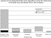 English: This graph from the EPA's Pesticides Industry Sales and Useage: 2006 and 2007 Market Estimates report details pesticide usage by type and industry. This publication can be found here. It is a work of the federal government and is therefore within