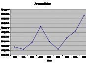 Average MBA Salary Progression from 1998