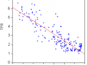 English: Relationship between Total Fertility Rate (TFR) and Human Development Index (HDI)