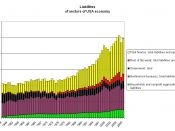English: Liabilities of sectors of USA economy. 1945-2009