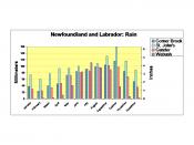 Newfoundland and Labrador average monthly rainfall