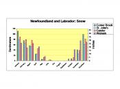 Newfoundland and Labrador average monthly snowfall''