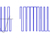 English: Schematic diagram about transmitting an analogue signal by frequency modulated radio wave. Magyar: Analóg jel frekvenciamodulált rádióhullámmal való továbbításának vázlatos rajza.
