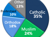 English: Religious affiliations of Arab Americans, based on the Zogby International Institute Survey 2002 http://www.aaiusa.org/arab-americans/22/demographics