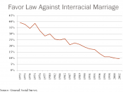 English: This is a diagram illustrating the changing attitudes toward interracial marriage in the US from 1972-2002.
