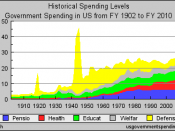 Historical government spending by major function in the United States from 1902 to 2010 (2008 estimate, percent GDP)