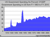 Historical government spending in the United States from 1902 to 2010 (2008 estimate, percent GDP. 2009, 2010 'guesstimated' estimate)