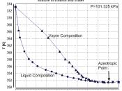 Some Mixture Properties of Ethanol and Water de:Dampf-Flüssig-Gleichgewicht des Gemischs aus Ethanol und Wasser en:Vapor-liquid equilibrium of the mixture of Ethanol and Water