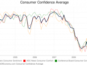 English: Consumer Confidence Average Index for January 2009 Produced by StateOfEconomy.com