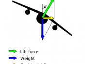 English: Vector diagram of the forces acting on an aircraft executing a banked turn.
