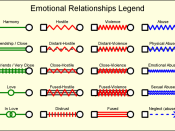 Emotional relationships1