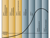 Русский: Основные этапы инновационного процесса