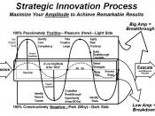 Strategic Innovation Process