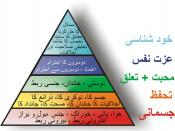 English: This diagram shows the need hierarchy of Maslow