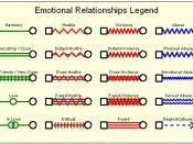 Emotional Relationship Symbols in a Genogram