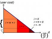 English: relation of real money demand and nominal interest rates, the area below the graph describes the utility of liquidity preference; the higher i the lower the utility of liquidity preference due to increasing opportunity costs