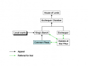 English common law courts before judicature acts (common pleas highlghted)