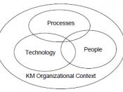 English: The Diagram describes the 3 main components needed for a proper Knowledge Management in any organization