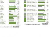 buyiPhone demographics