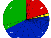 English: 2010 HDI (Very High) nations graph by population size and region