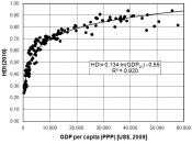 English: HDI (UN Human Development Index, 2010) versus GDP per capita (Gross Domestic Product, per capita, Pruchasing Power Parity, 2009).