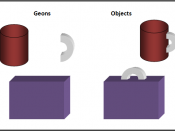Figure 1. This image, created based on Biederman's (1987) Recognition by Components theory, is an example of how objects can be broken down into Geons.